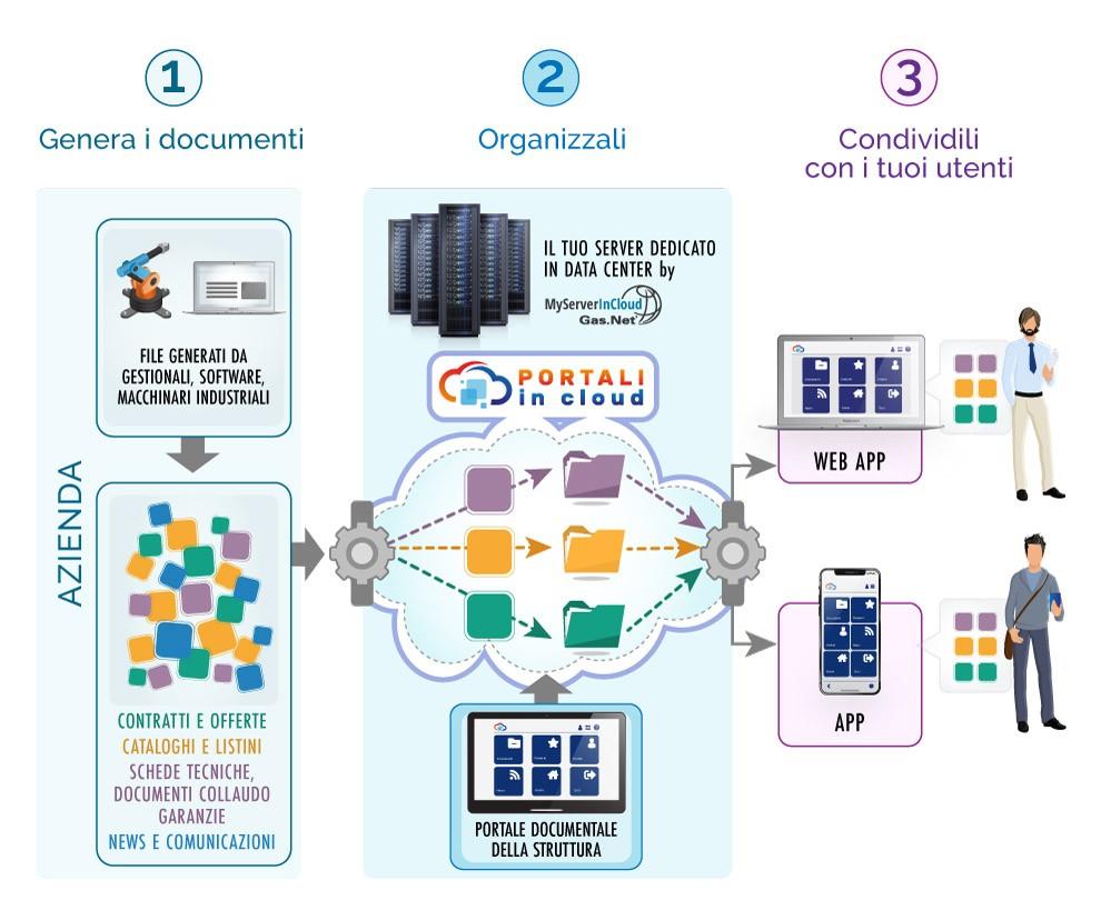 Portali In Cloud | AZIENDE - Fidelizza i tuoi clienti