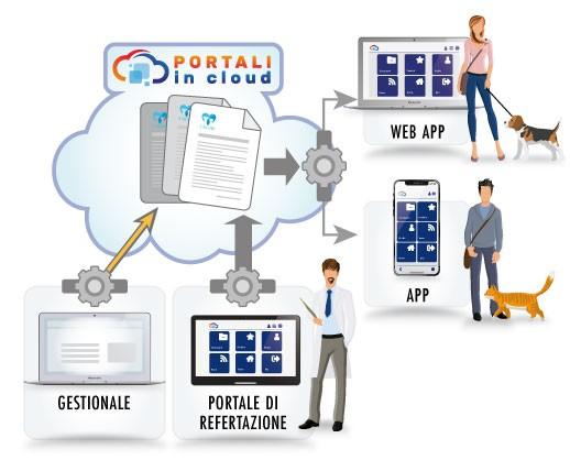 Portali In Cloud | STRUTTURE VETERINARIE - Fidelizza i tuoi pazienti